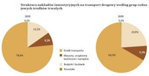Struktura inwestycji w transporcie